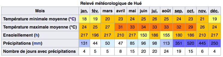 Climat de Hue